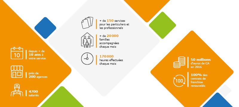 Les chiffres du réseau AXEO SERVICES