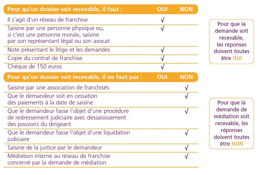 Conditions saisine Chambre franchiseur franchisé FFF