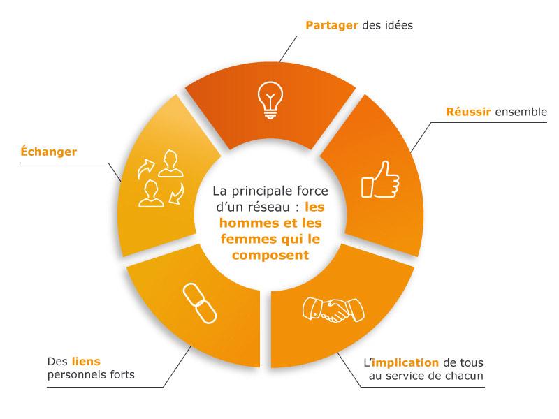 forces du réseau franchisé AXEO SERVICES