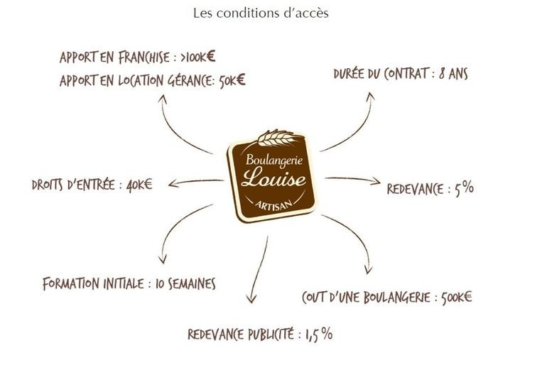 conditions d'acces à la franchise boulangerie louise