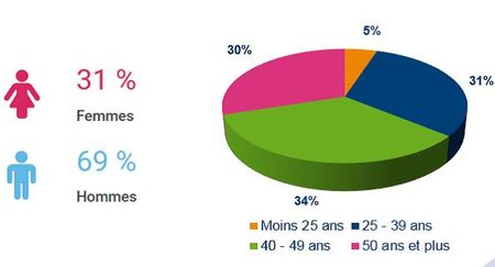 infographie-profil-creation-entreprise-forum-franchise-lyon