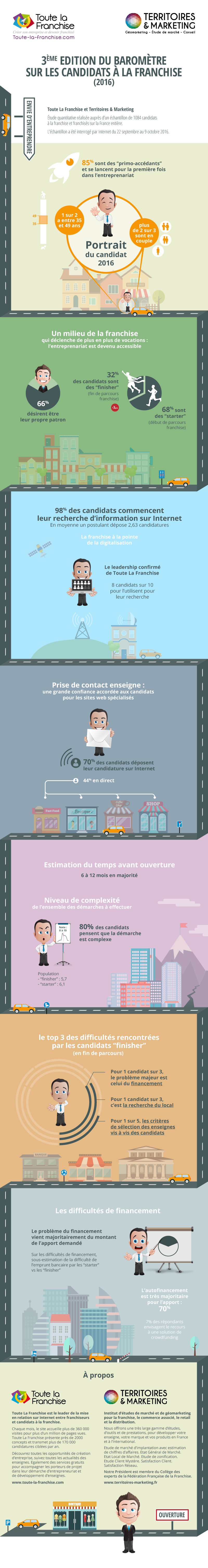infographie de la franchise TLF Territoires et marketing 2016