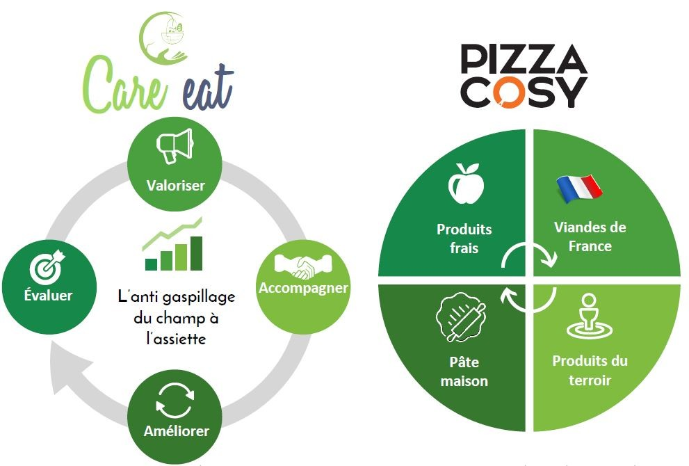 franchise-pizza-cosy-care-eat