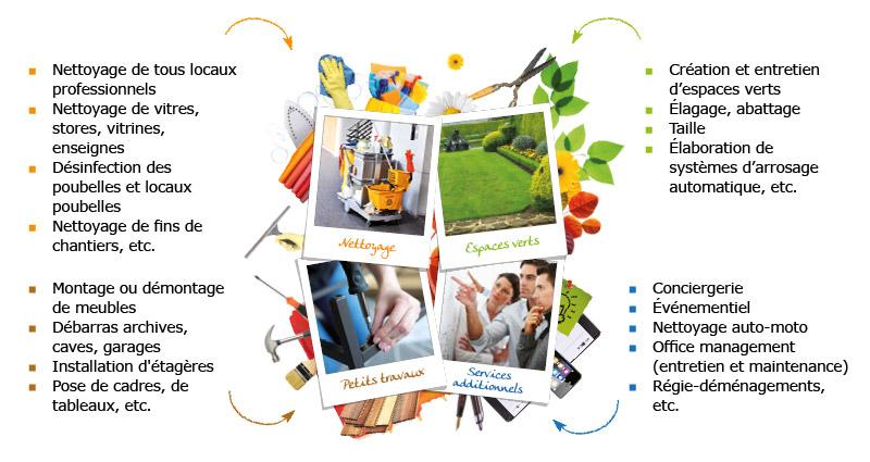 gamme complète des services à la personne de la franchise AXEO SERVICES