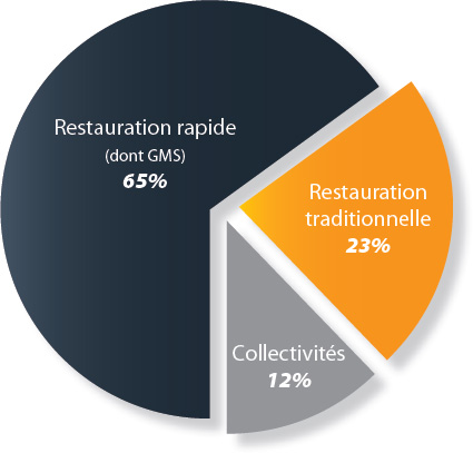 marche de la restauration en france