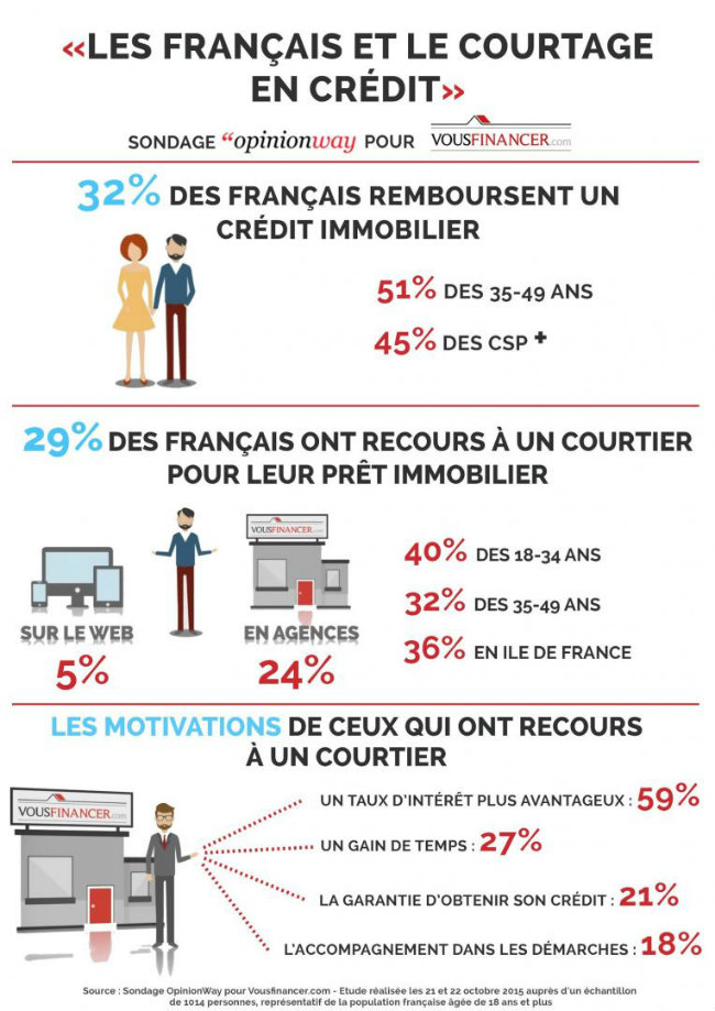 infographie les fran ais font de plus en plus appel aux services d un courtier pour leur pr t. Black Bedroom Furniture Sets. Home Design Ideas