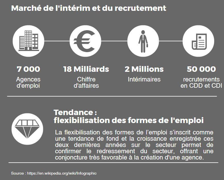 marché de l'intérim en France