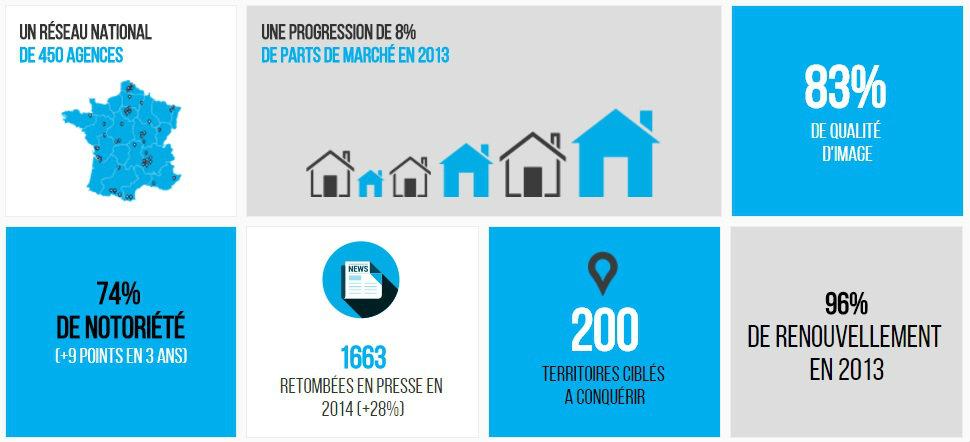 franchise guy hoquet l 39 immobilier dans franchise agences immobilires. Black Bedroom Furniture Sets. Home Design Ideas