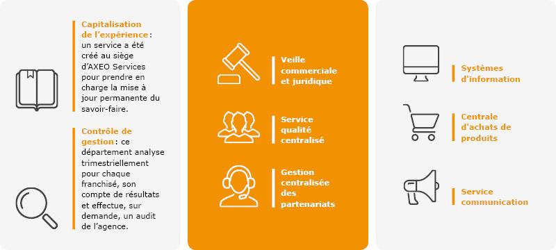 gamme de services à la personne de l'enseigne AXEO SERVICES