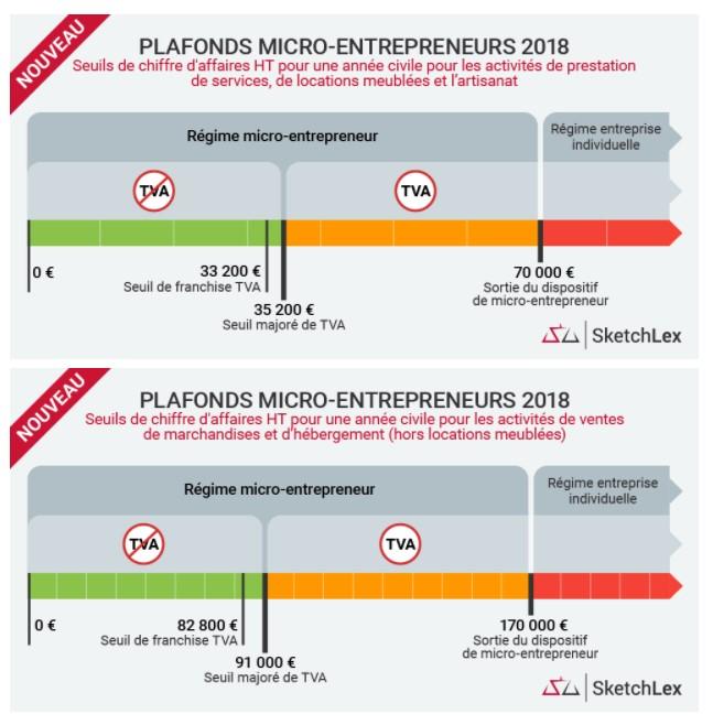 Auto Entrepreneur Quels Sont Les Changements Importants De 2018